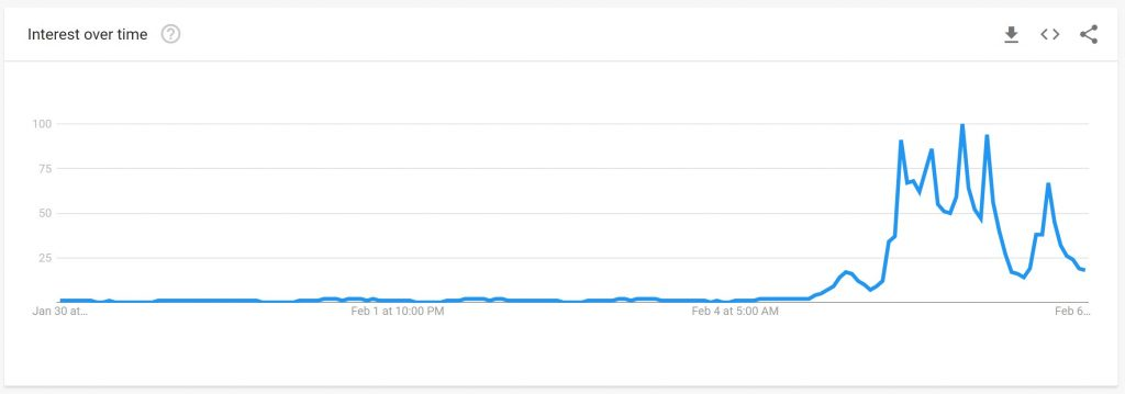 parish-council-Search-Trend-Feb